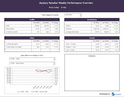 Candidate Tracking Spreadsheet Kpi Dashboard Excel Template Kpi Dashboard Excel Template Project