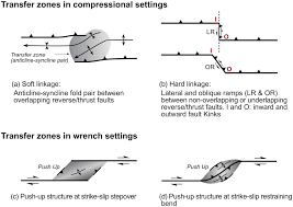 control of compressional transfer zones on syntectonic and post