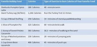 how many calories in a thanksgiving meal turkey trot