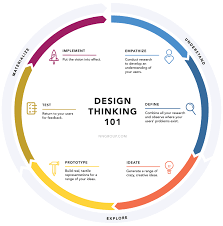 design thinking elements definition what is design thinking tallyfy