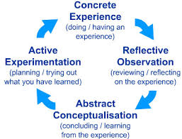 kolb u0027s learning styles and experiential learning cycle simply