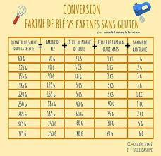 tableau conversion cuisine tableau conversion farine de blé vs farines sans gluten cuisine sg