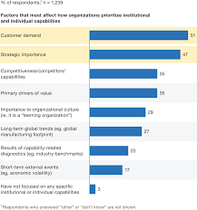building capabilities for performance mckinsey u0026 company