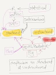pattern analysis hadoop how to use hadoop esproc r sql java dw etc to process big