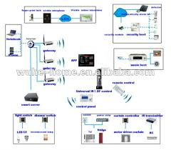 Home Automation System First Discussing The General Design - Smart home design plans
