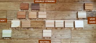 comparing wood countertops species types comparison
