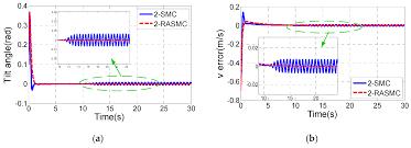 Inverted Living Sensors Free Full Text Indoor Autonomous Control Of A Two