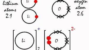 chemquest 20 ionic bonding advanced 28 images chemistry