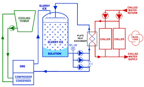seawater slurry packaging systems process cooling hvac