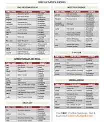 nbrc pharma cheat sheet common drug family name pharmacology