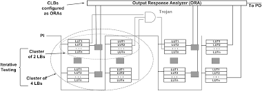 design and validation for fpga trust under hardware trojan attacks