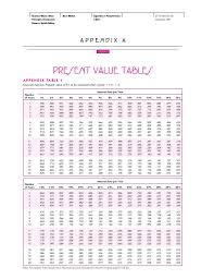 Future Value Of Annuity Table Appendix A Present Value Tables 2