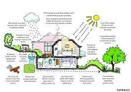 100 eco home floor plans 15 small 3 bedroom house floor