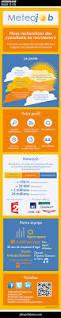 Executive Recruiters Job Description 74 Best Infographic Job Descriptions Images On Pinterest