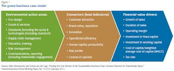the sustainability business case