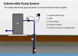 Pedestal Or Submersible Sump Pump Sump Pump Basement Sump Pump Sump Pump Problems And Maintenance