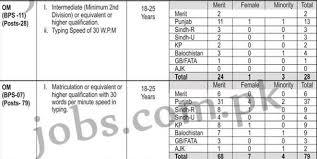 bureau om om 107 posts vacancies at intelligence bureau ib 2017