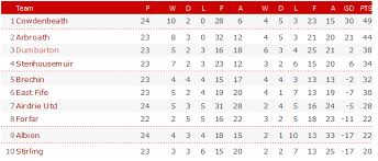 Segunda Division Table League Two Table Results Fixtures Football England