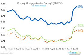 Mortgage Rate Estimate by What Will Happen To Mortgage Rates In 2017 7 Expert Opinions