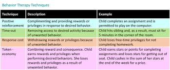 behavior therapy for children with adhd healthychildren org