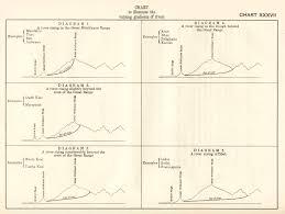 Himalayan Mountains Map Geography Of Himalayas Charts From 1933 Mcadd Pahar