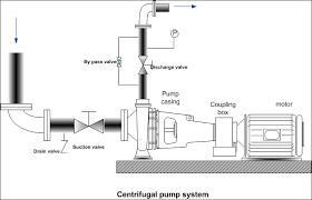 engineers guide how to operate centrifugal pump working