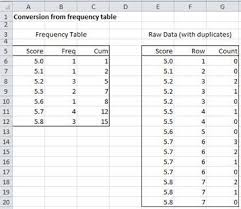 what is a frequency table frequency table conversion real statistics using excel