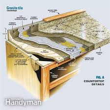 Replacing Kitchen Countertops How To Install Granite Countertops Kitchen Tile Granite