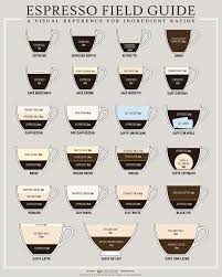 types of mugs nice chart about all the various espresso and coffee drinks i