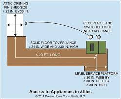 access to mechanical appliances home owners network