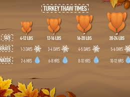 how you need to let your turkey thaw before you can cook it