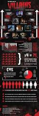 top movie and tv villains infographic u2013 infographic list