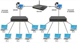 Router Hub Difference Between Hub Switch And Router Networking Basics