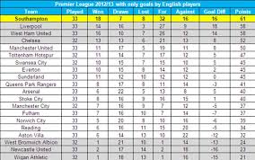 barclays premier league full table how the premier league table would look if all the players were