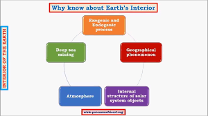 Earths Interior Diagram G3 Earth U0027s Interior Upsc Ias Seismic Waves Primary Secondary