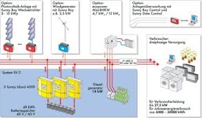 pv system design photovoltaic hybrid systems