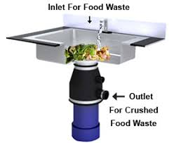 LINEAR EAST Manufacturer Of Energy Safety Water - Kitchen sink waste disposal