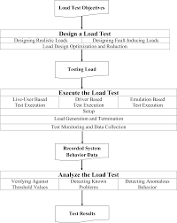 a survey on load testing of large scale software systems
