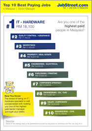 10 Highest Paid Jobs You Dna Top 10 In 2014 Ict Has Among Best Paying Jobs In Malaysia