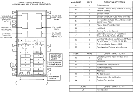 ford fuse box fuse specification chart fuses ford fiesta owners