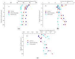 ijerph free full text diffusion of nitrogen and phosphorus