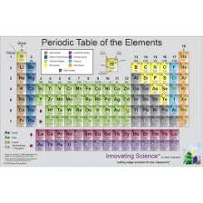 P Table Com Periodic Table Of The Elements Scientific Chart Poster