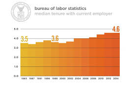 the bureau of labor statistics true or false employees today only stay one or two years