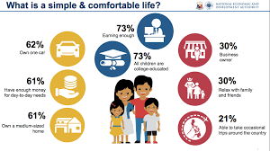 comfortable life what is a filipino simple and comfortable life philippines
