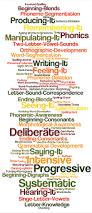 phonics spelling and morphology u2014 the literacy bug
