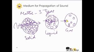 sound class 8 as per cbse u0026 ncert syllabus youtube