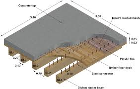 modal frequencies of a reinforced timber concrete composite floor