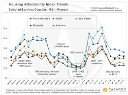 housing trends 2017 ups downs in sf bay area real estate markets ruth krishnan top