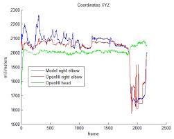 sensors free full text model based reinforcement of kinect
