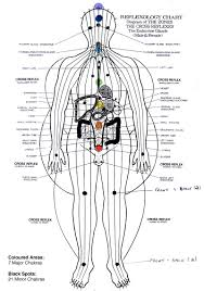 Foot Reflexology Map Chakras